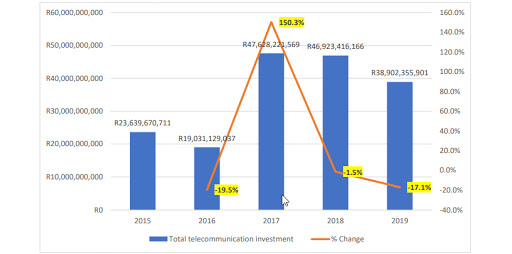 Total telecommunication investment for the 12 months ending 30 September each year.