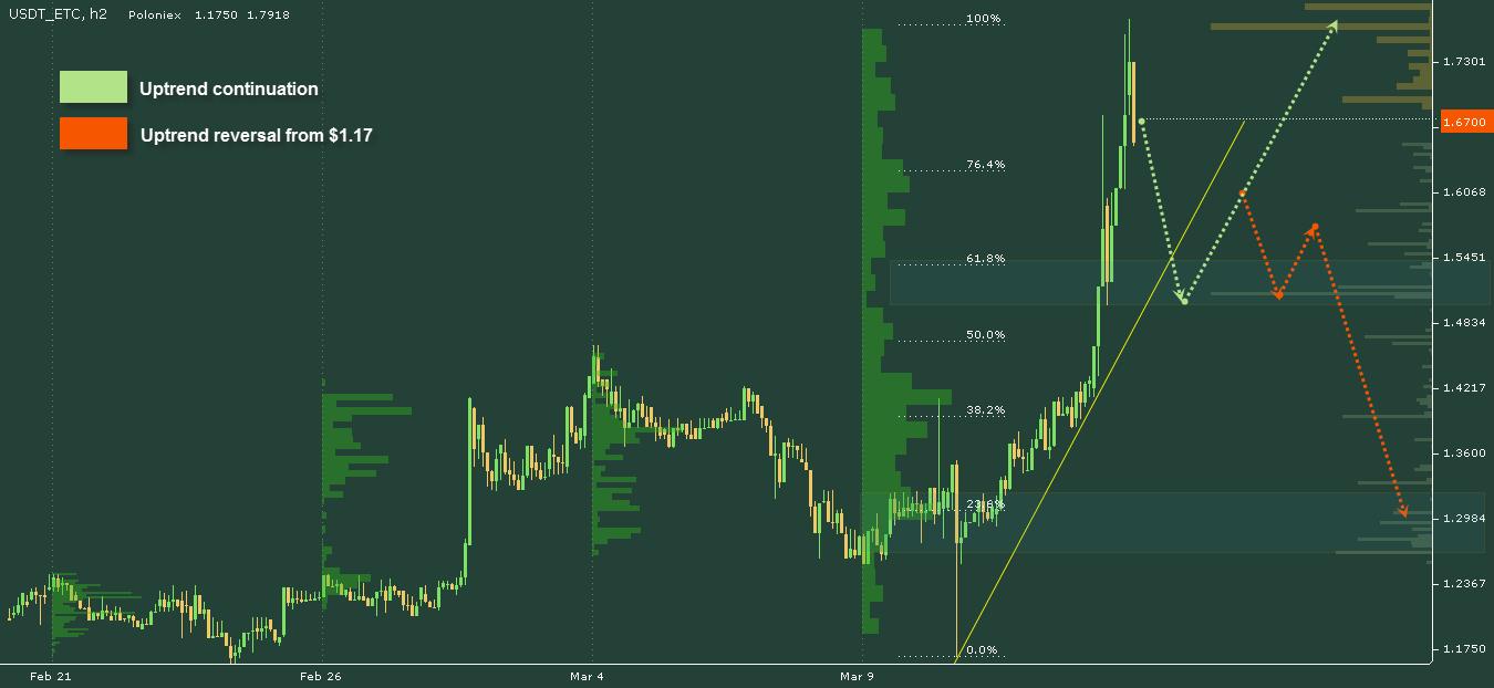 ETC price chart 2