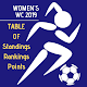 Women's World Cup 2019 Standings Table (Football) Download for PC Windows 10/8/7