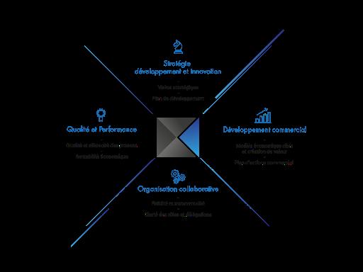 QUADRANT 360 -Offres en stratégie- développement commercial - Organisation collaborative Qualité et performance pour le BTP et Industrie -