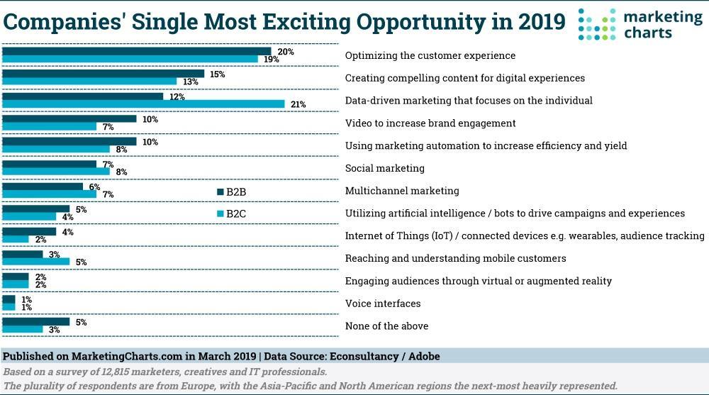 customer experience marketing chart example