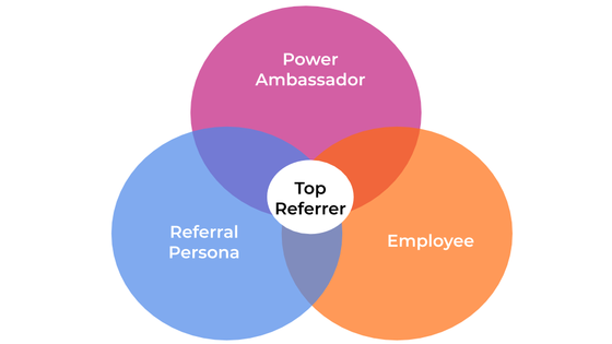 top referrer blog article picture
