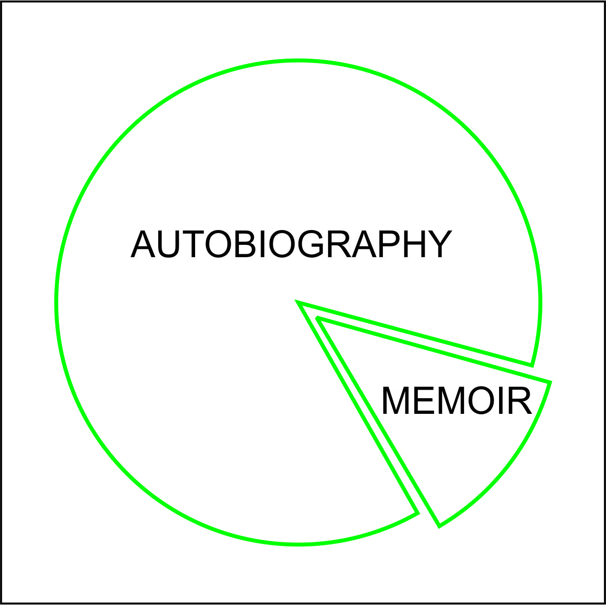 difference between autobiography and memoir