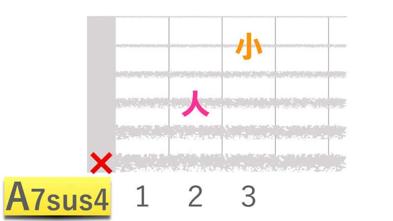 ギターコードA7sus4エーセブンサスフォーの押さえかたダイアグラム表