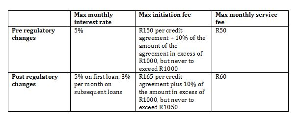 Court Sets Aside Caps On Interest Rates And Fees For Short Term Credit