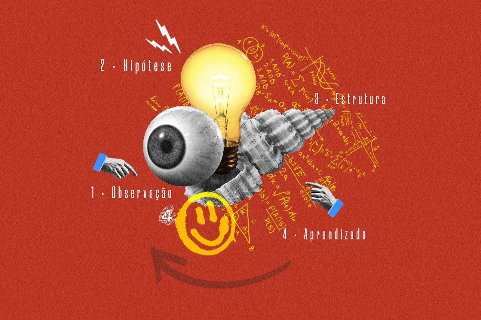 O ciclo de experimentos do marketing digital
