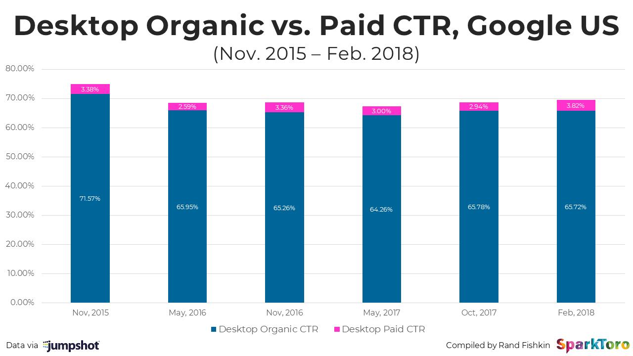 desktop organic vs Paid CTR