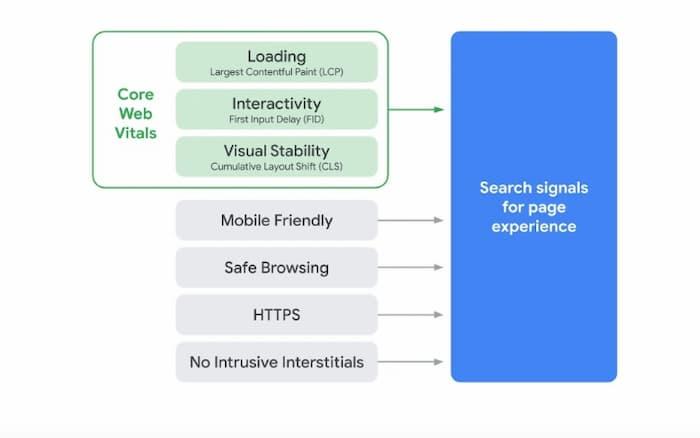 Các quan trọng web cốt lõi đang được thêm vào các yếu tố xếp hạng trải nghiệm trang