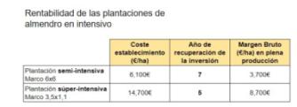 Rentabilidad de los cultivos rentables
