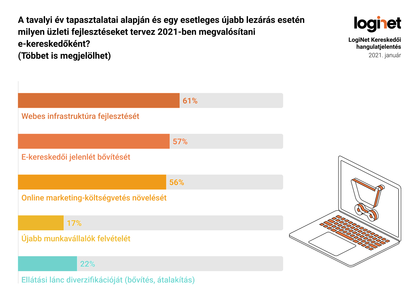 Milyen online fejlesztéseket tervez 2021-ben? - LogiNet Kereskedeő hangulatjelentése alapján
