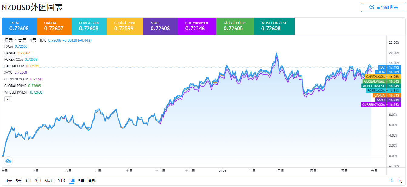 外匯投資,貨幣對,NZDUSD是什麼,NZDUSD,紐元美元匯率,紐元美元關係,紐元美元,紐元美元分析,紐元兌美元,紐元美元走勢,紐幣美金