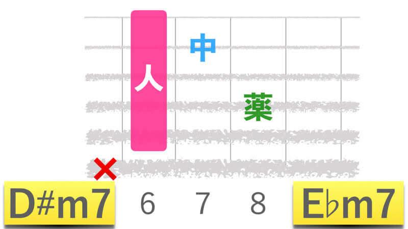 ギターコードD#m7ディーシャープマイナーセブン|E♭m7イーフラットマイナーセブンの押さえかたダイアグラム表