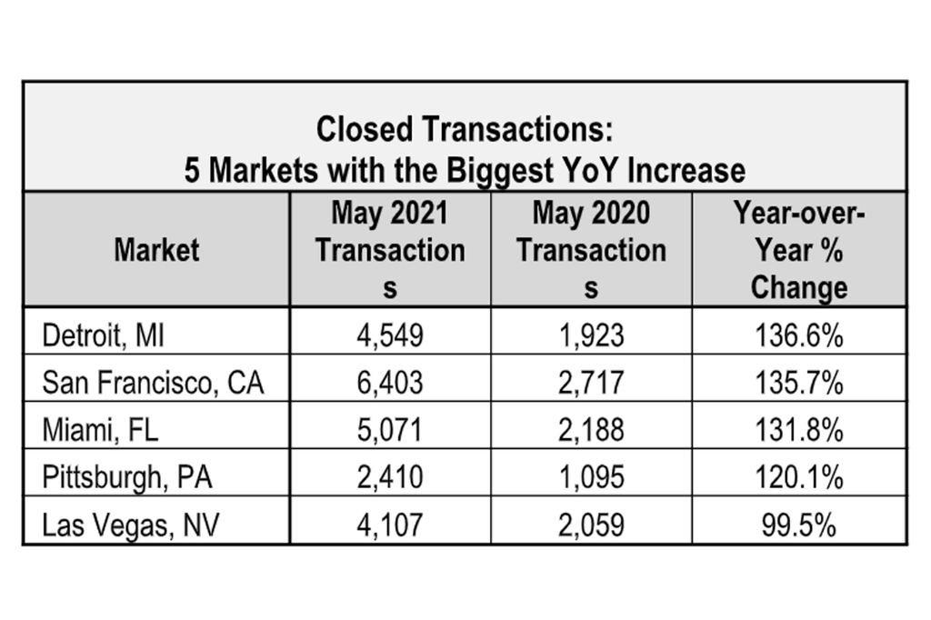 A screenshot of a top 5 markets report from RE/MAX