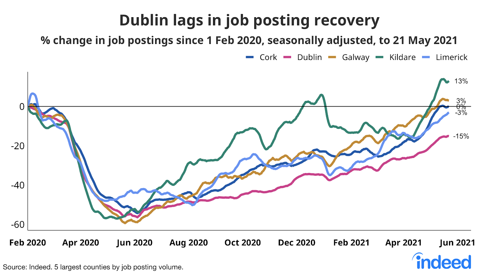 Line graph showing dublin lags in job posting recovery