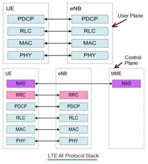LTE-M-Protocol-Stack