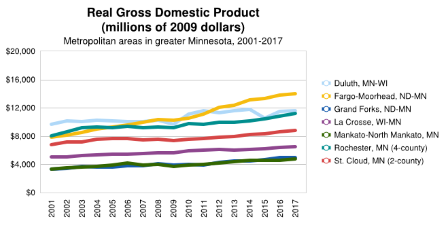 Compare GDP Greater MN Metros