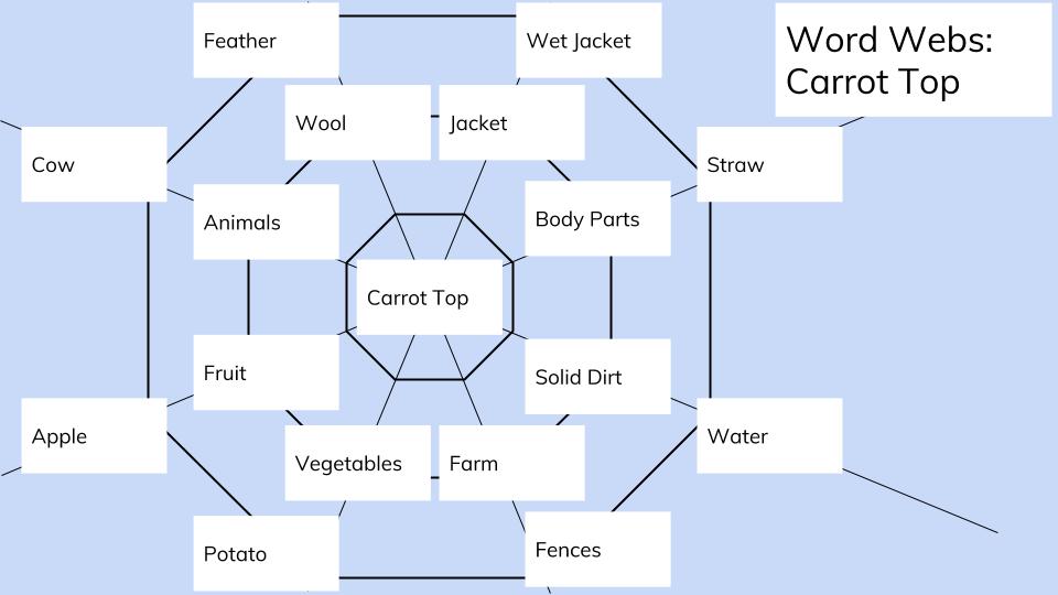 -[Joseph] Word Webs (1).png