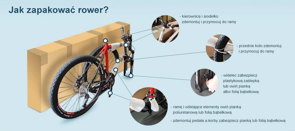 Jak reklamować rower gdy przyszedł uszkodzony