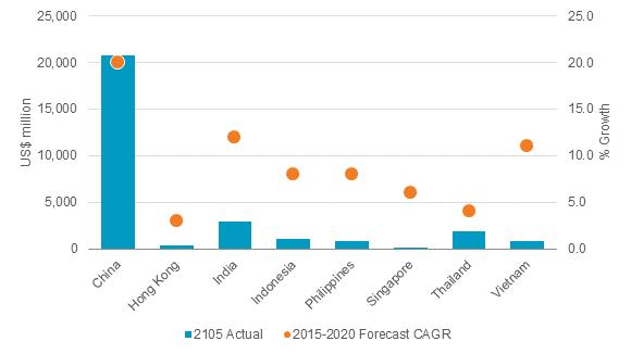 Tôc độ tăng trưởng và quy mô thị trường đặt món trực tuyến các nước trong khu vực Châu Á.