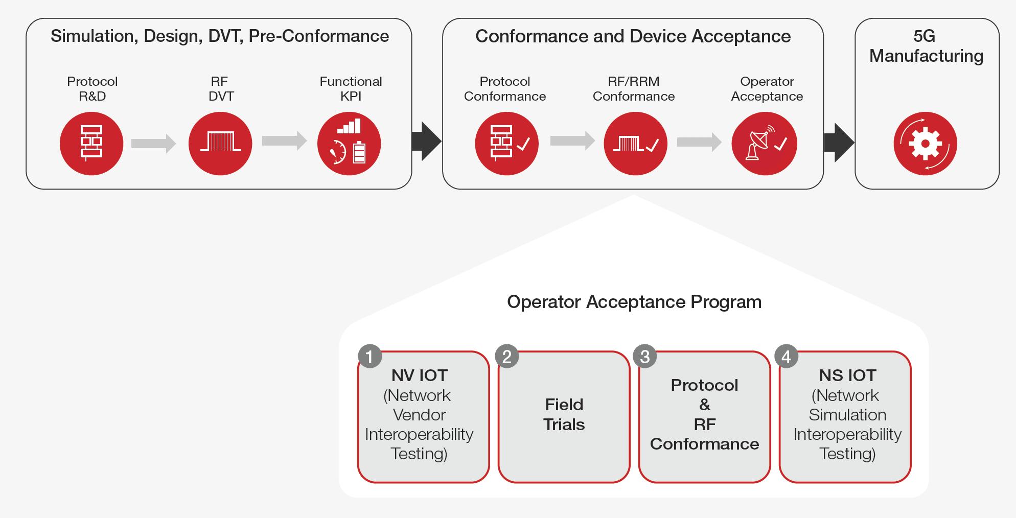 Figure 1. Device workflow includes operator acceptance test program