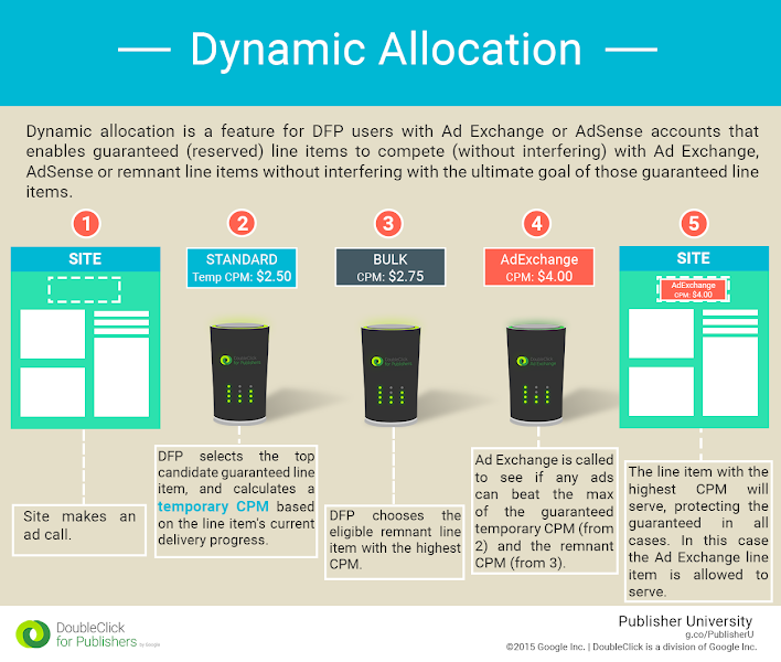 This infographic outlines the dynamic allocation process in DFP.