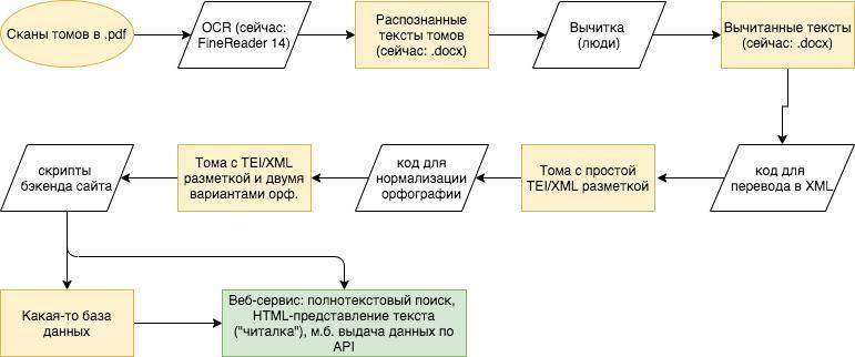 технологический процесс проекта на сегодня