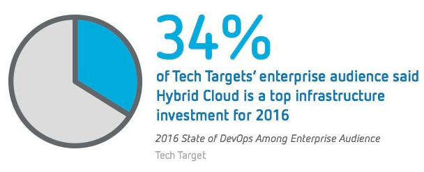 34% of Tech Targets' enterprise audience said Hybrid Cloud is a top infrastructure investment for 2016