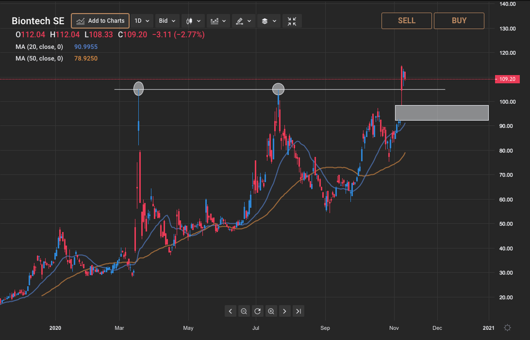 BioNTech share price forecast
