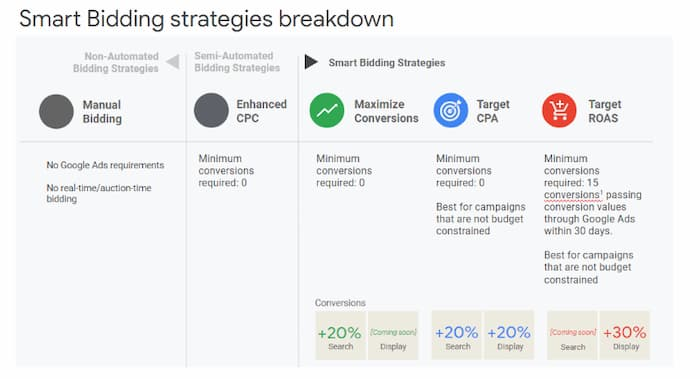 Phân tích chiến lược đặt giá thầu thông minh