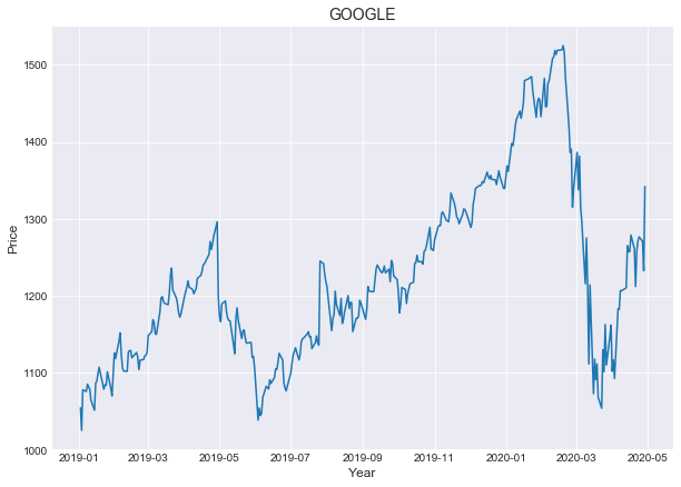 Google Stock Price Series