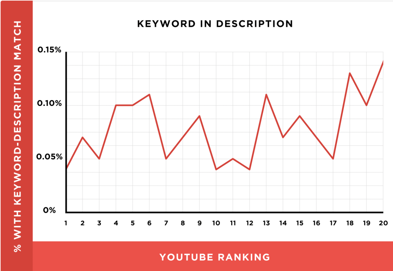 Example YouTube Keyword Research