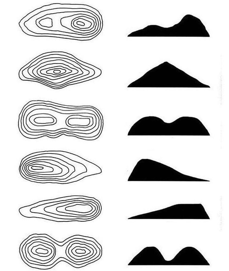Comparativo entre a representação em curvas de nível (esquerda) e como deve ser lida a imagem (direita)