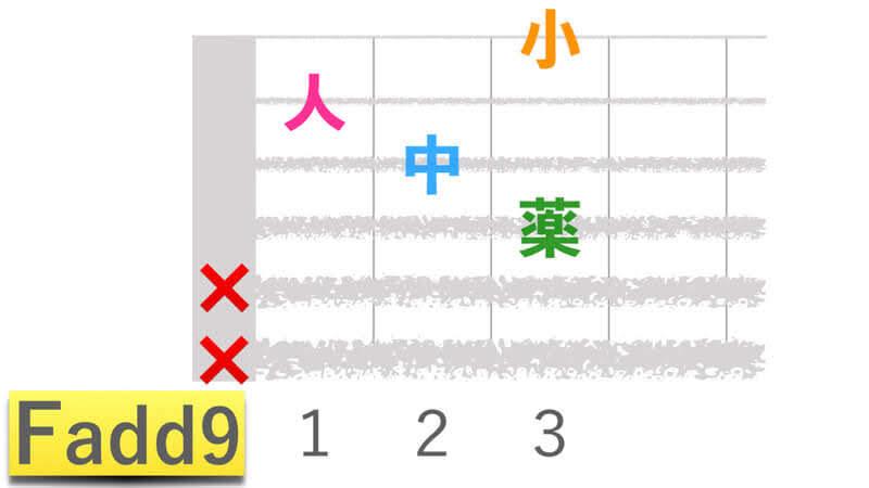 ギターコードFadd9エフアドナインの押さえかたダイアグラム表
