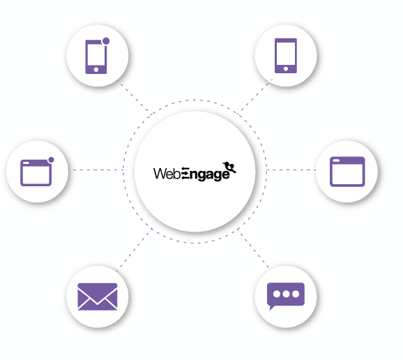 Channel. Source: WebEngage