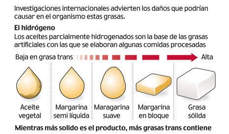 margarina con grasas hidrogenadas