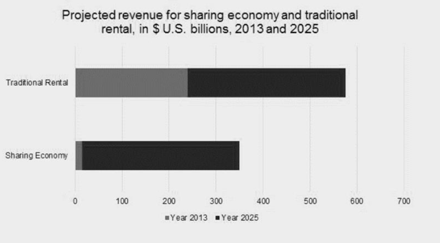 Projected revenue for sharing economy