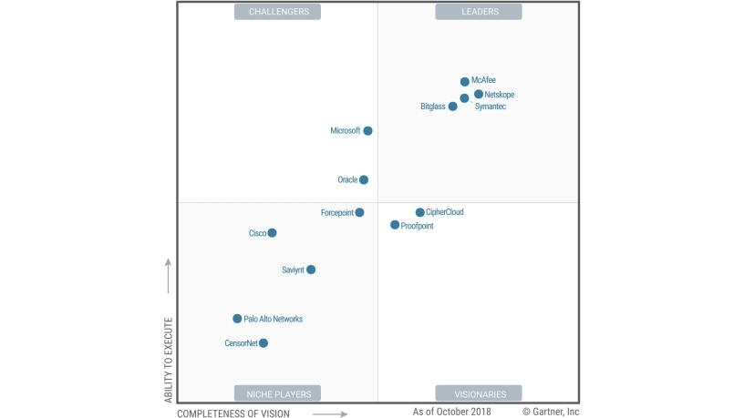 Figure 1: Magic Quadrant for Cloud Access Security Brokers.