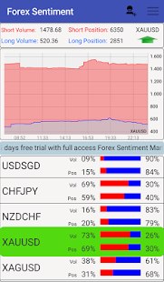 Forex semtiment ratio trading