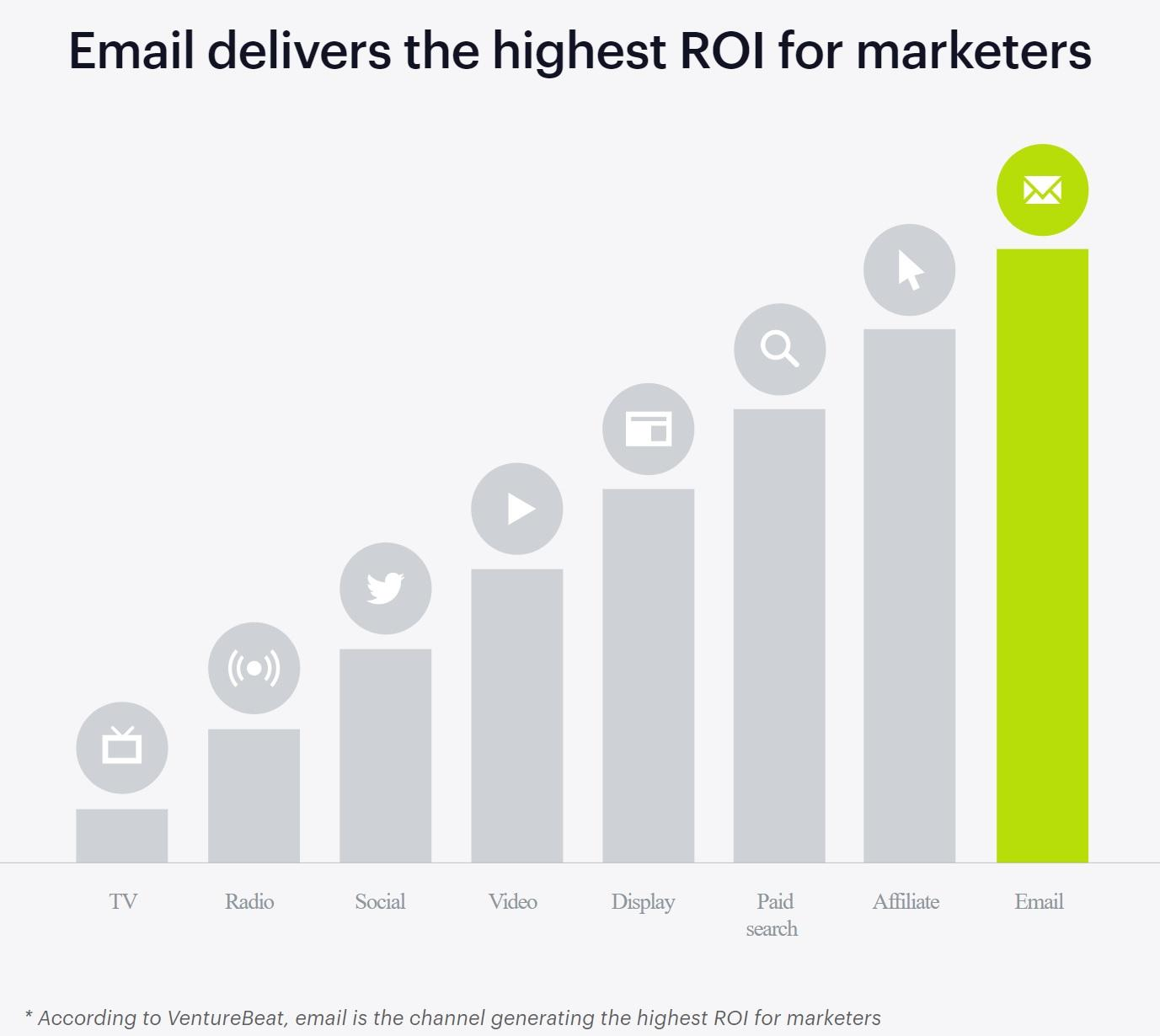 On average, every $1 spent on email marketing sees an ROI of $38.