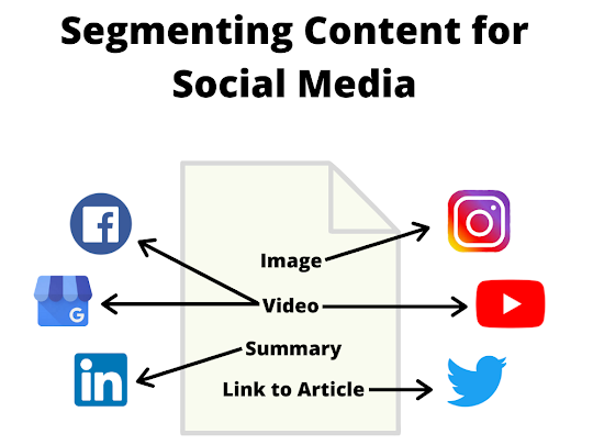 Leverage Your Content