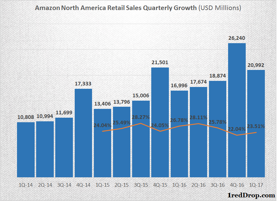 Analyst Upside Underscores Impressive Growth for Amazon.com, Inc. (NASDAQ:AMZN)