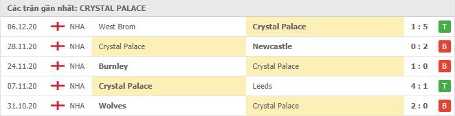 Thành tích của Crystal Palace trong 5 trận gần đây
