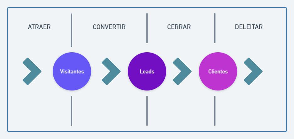 metodologia-inbound-generacion-de-leads