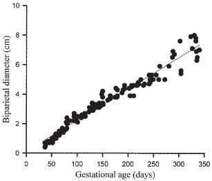 Évolution du diamètre bipariétal foetal de l'alpaga
