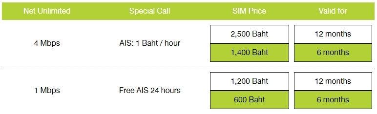 (AIS SIM NET MARATHON 料金表)