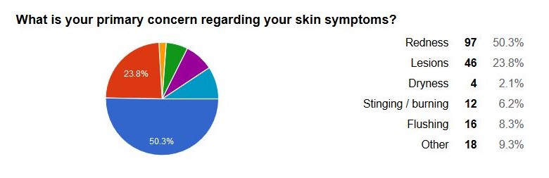 skin primary concern.JPG