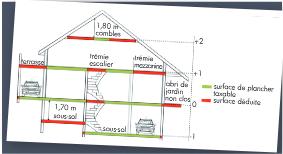 définir la surfaces taxables d'une maison pour calculer votre taxe d'aménagement maison neuve