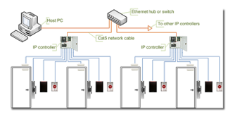 IP access wiring