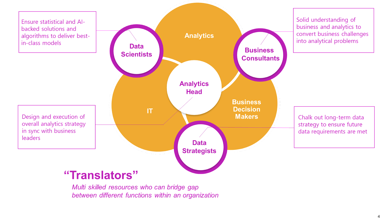 Actionalble measurable analytics The A-Team