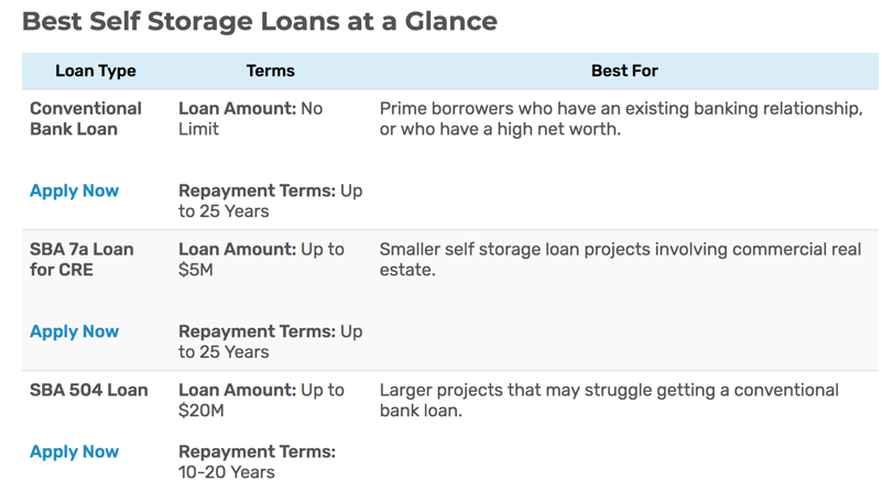 Best Self Storage loans at a glance